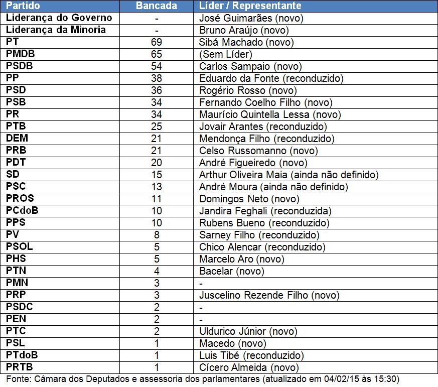 Tabela Líderes CD 2