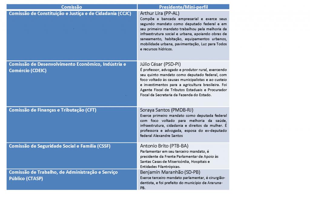 Eleição Comissões CDnovo