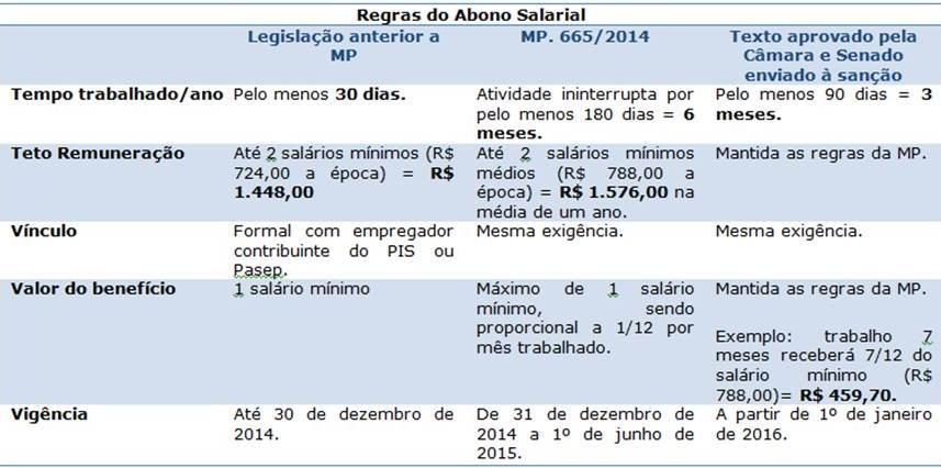 regras abono salarial