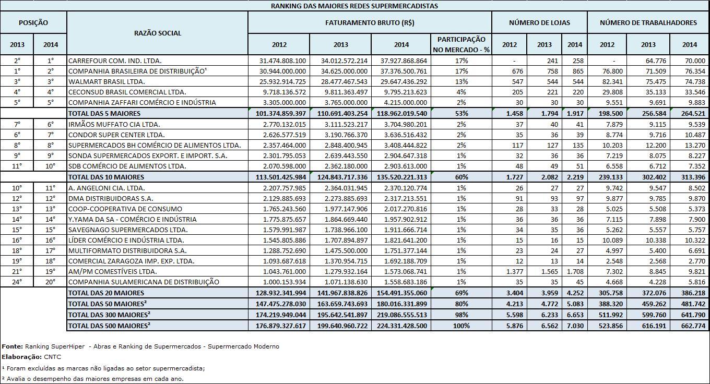 ranking redes supermercadistas