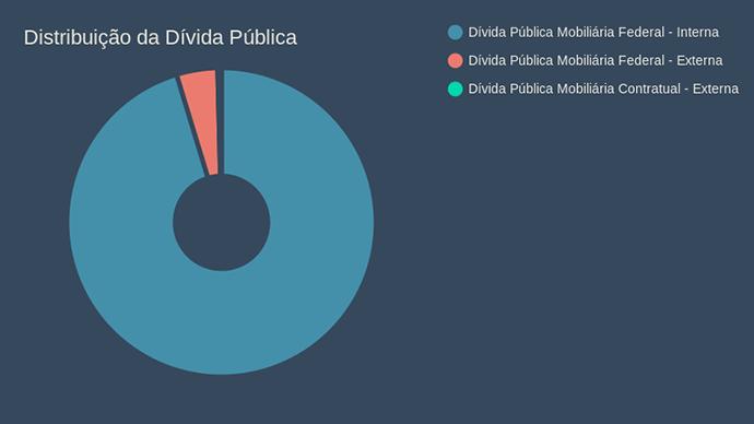 Distribuição da Dívida Pública
