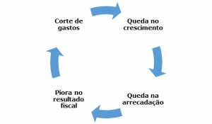 Ciclo do governo Dilma