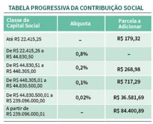 tabela-contribuicao-sindical